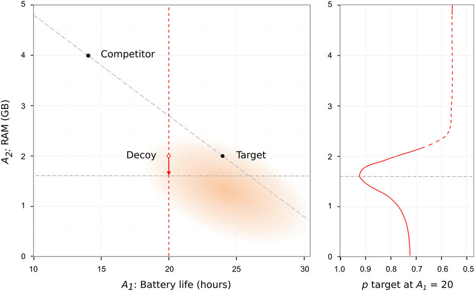 Lock in Feedback optimization of Decoy Position in Attribute Space