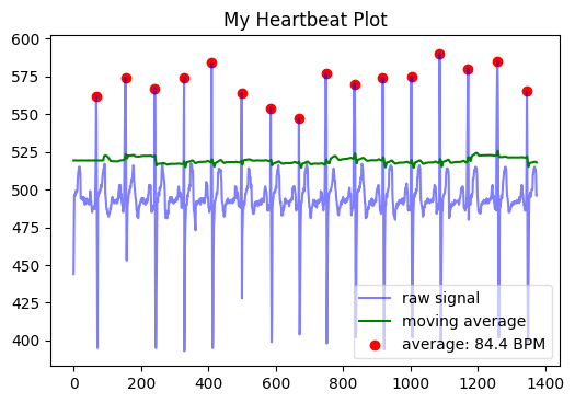 Start coding for Bobbi – the open source ECG monitor